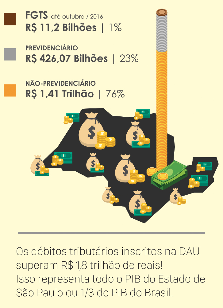 DIVIDA ATIVA TRIBUTÁRIA- BRASIL 2017